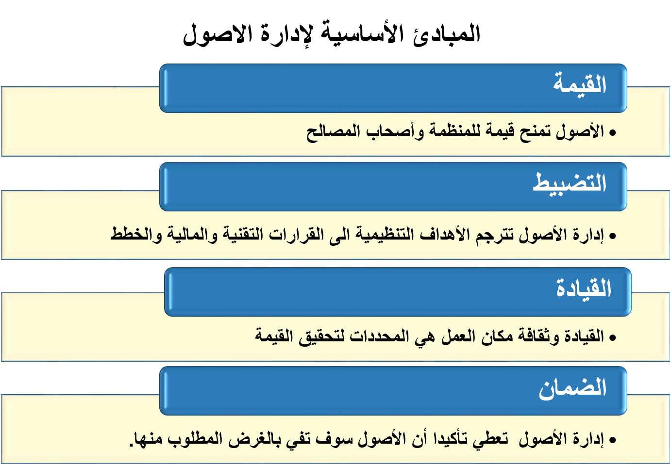 Fundamental of AM arabic