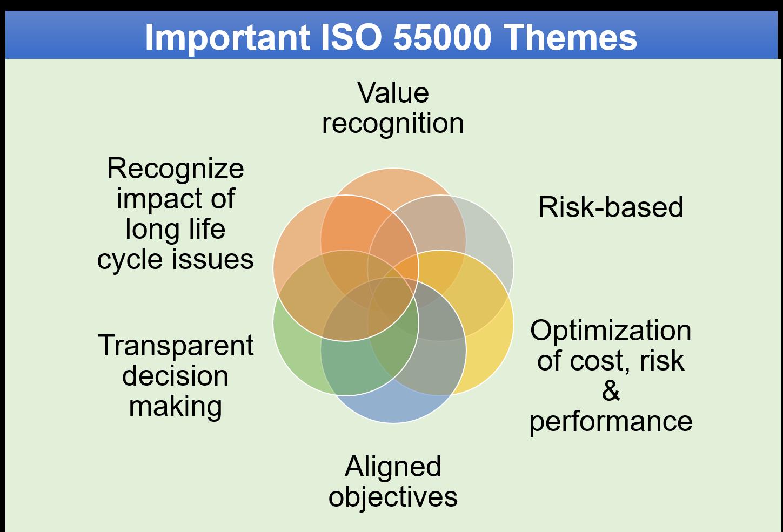 ISO 55000 Them english