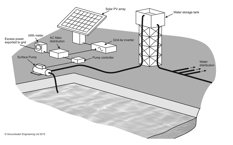 Water-Pumping-System