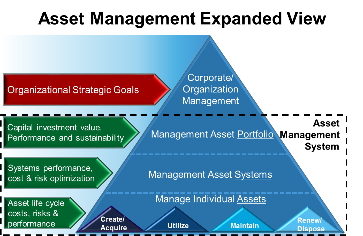 Asset Management Expanded View